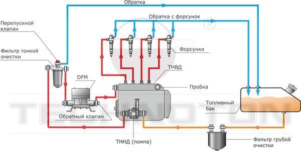 Схемы установки расходомера