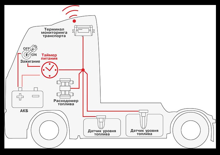 Телематическая система c таймером питания S6 PT-01